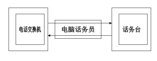 分析电脑话务员在电话交换机的功能体现